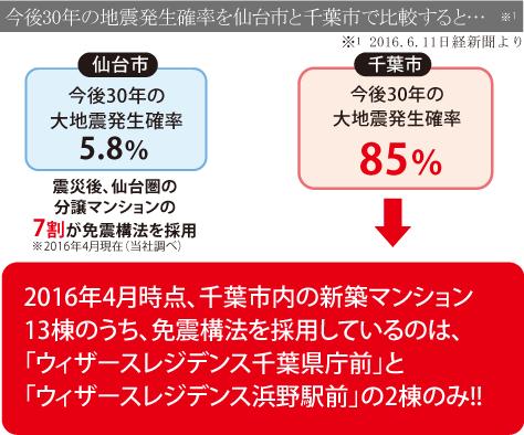 2015年7月時点、千葉市内の新築マンション9棟のうち、免震構法を採用しているのは、「ウィザースレジデンス千葉県庁前」と「ウィザースレジデンス浜野駅前」の2棟のみ!!